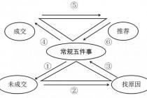 社交电商/新零售战略与流程布局框架(图)